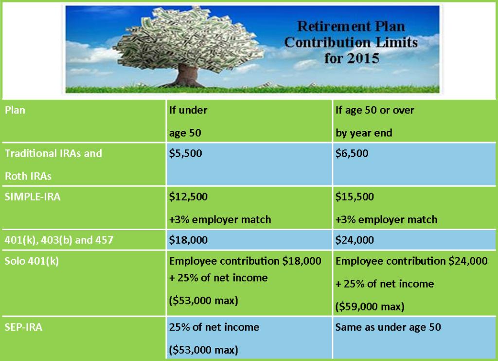 Retirement Limits 2015