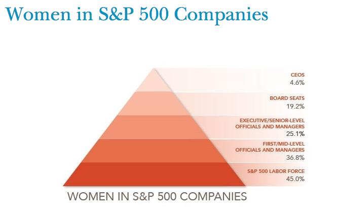 women S&P companies
