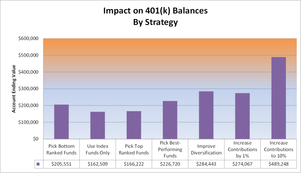 401 impact