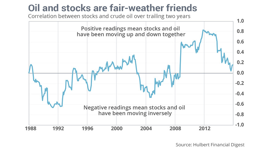 Hulbert oil vs stocks