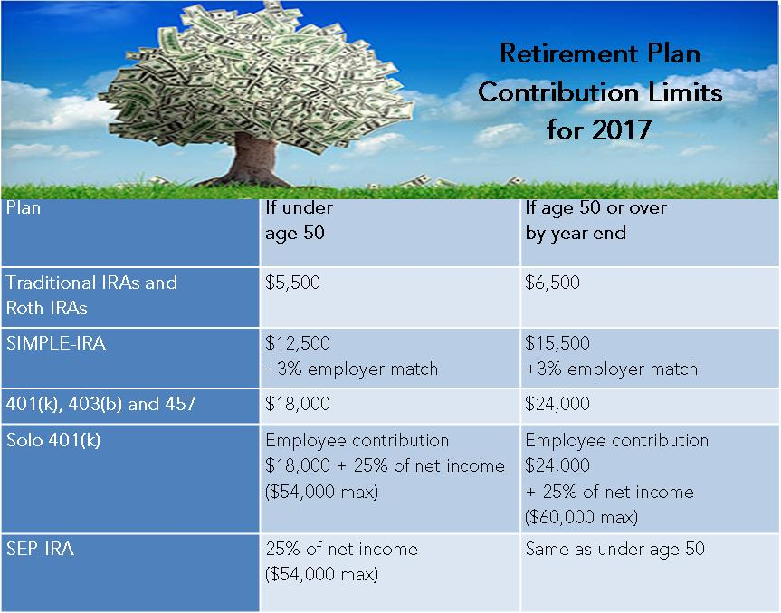 2017-retirement-contribs