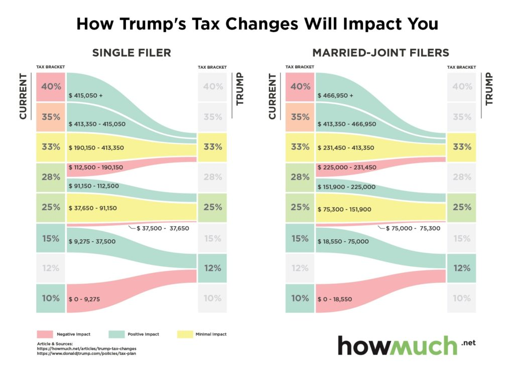 1-trump-tax-changes-f-954b