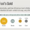 Fool's Gold-Money