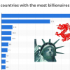 billionaires china us