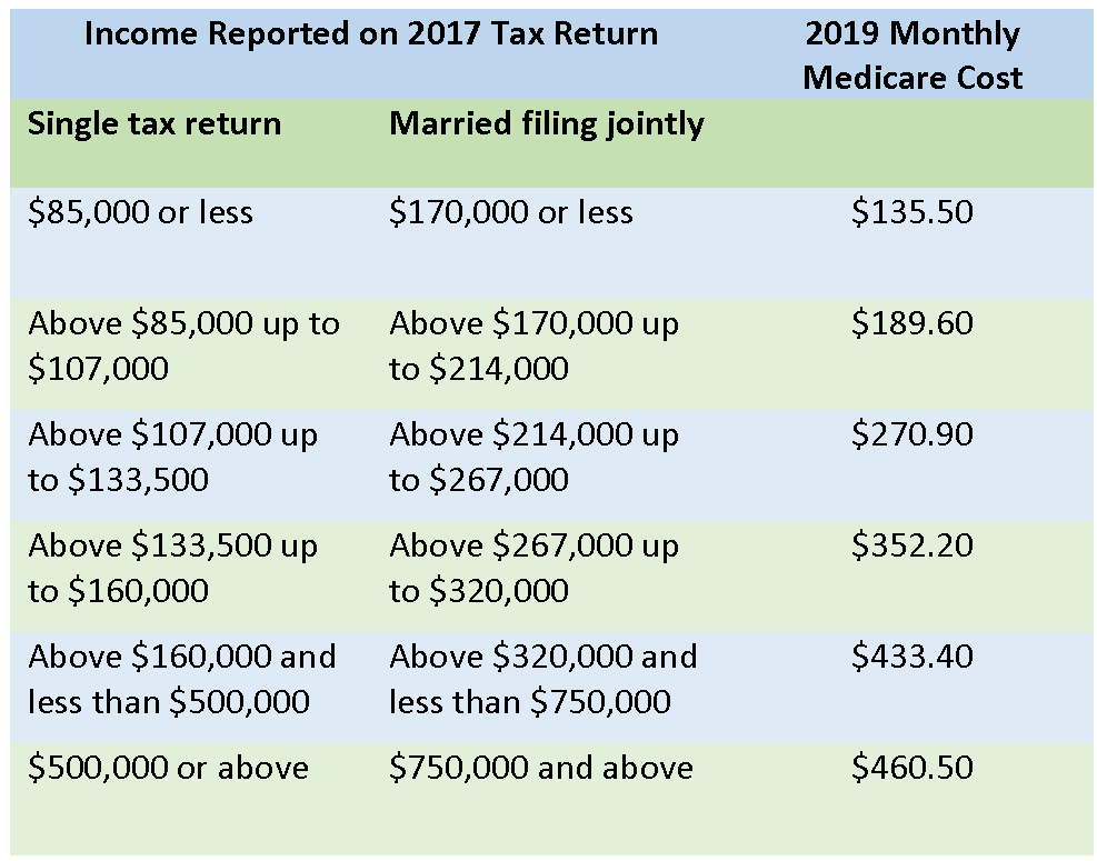 Why No One Likes IRMAA: Medicare's Stealth Tax Targets