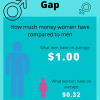 2020-07 Gender Wealth Gap