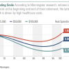 2020-10 Morningstar retirement spending smile
