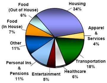 spending pie chart