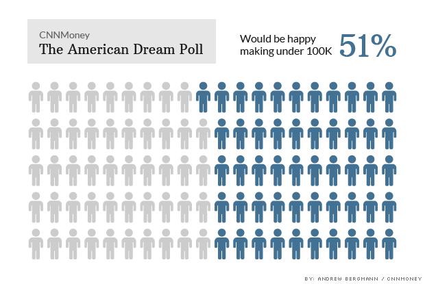 cnn-american-dream-poll-income-happy-620xa