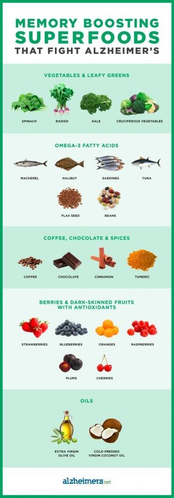 alzheimers super foods