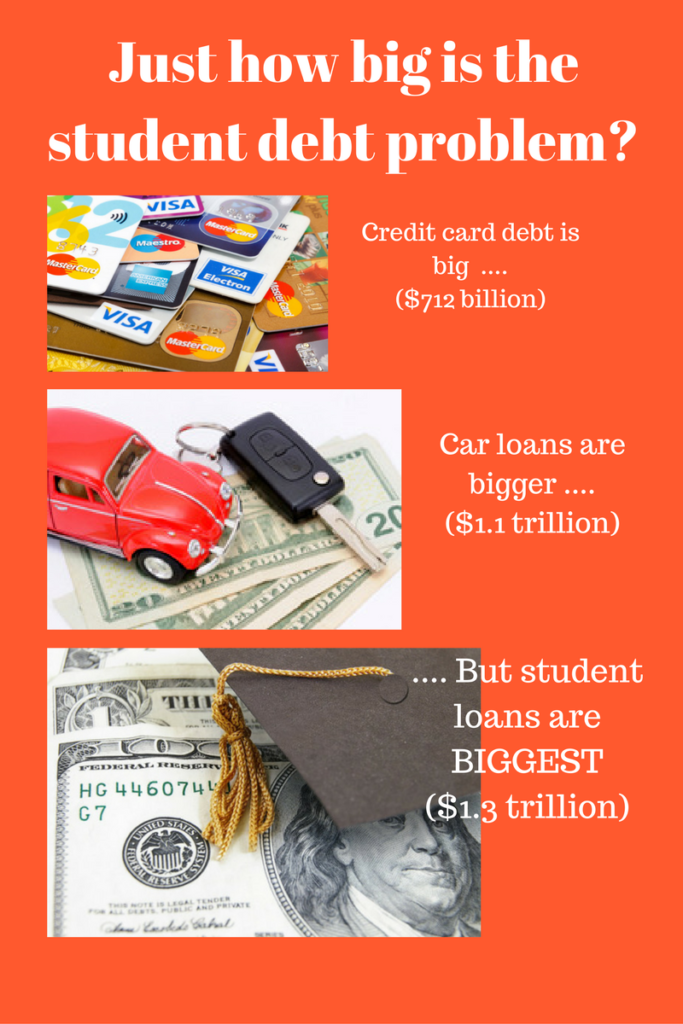Just how big is the student debt problem final