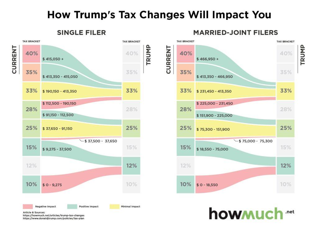 1-trump-tax-changes-f-954b