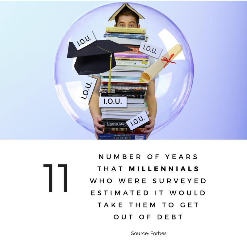 Number of years that millennials who were surveyed estimated it would take them to get out of debt (1)