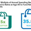 Retire at 40 Capital Group